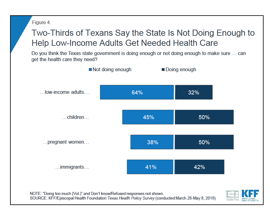 EHF:KFF Health Survey two thirds say more for low income.png