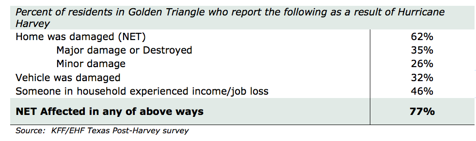 Golden Triangle Harvey research table 1.png