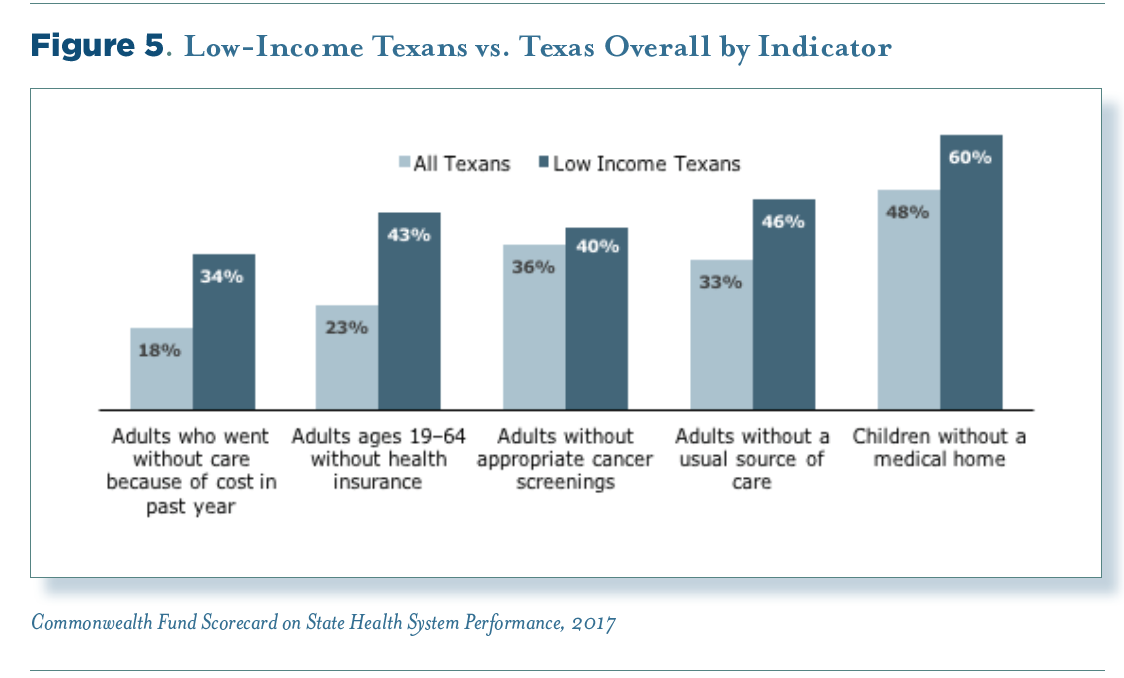 Low-income Texans scorecard graphic.png