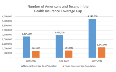 "New EHF report: Without policy changes, the number of uninsured Texans stuck in the health insurance ""coverage gap"" could skyrocket after COVID-19"