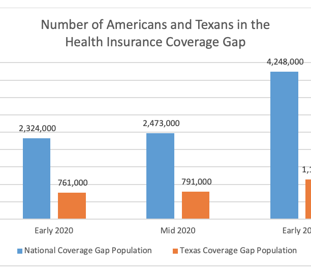 """New EHF report: Without policy changes, the number of uninsured Texans stuck in the health insurance """"coverage gap"""" could skyrocket after COVID-19"""