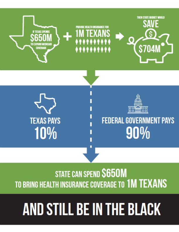 Impact of Medicaid Expansion on the State Budget in Texas, September 2020